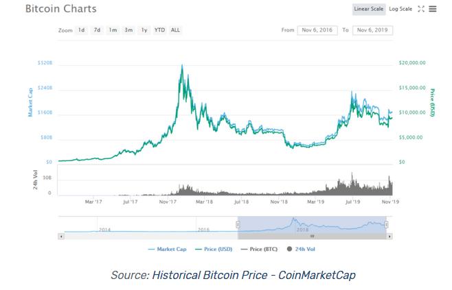 historical bitcoin price