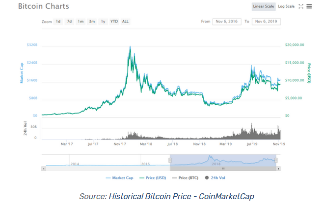 historical bitcoin price