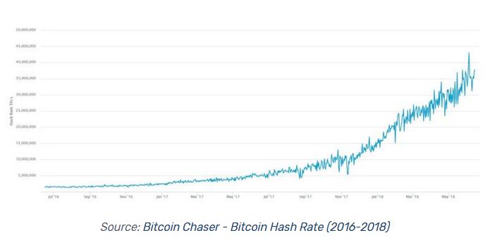 hash rate bitcoin